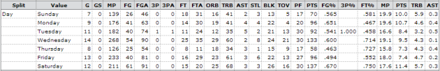 JaVale McGee - Daily split for the 2012-13 season (Courtesy of Basketball-Reference)